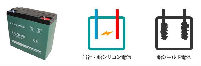 鉛バッテリー サルフェーション